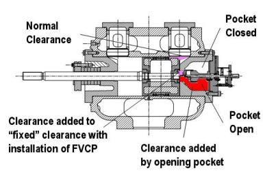 Pneumatic Fixed Volume Clearance on wiring a plug