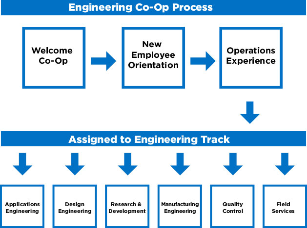 Co-Op Track Diagram