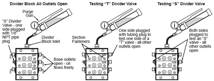 Pressure Testing Lubrication Distribution Blocks